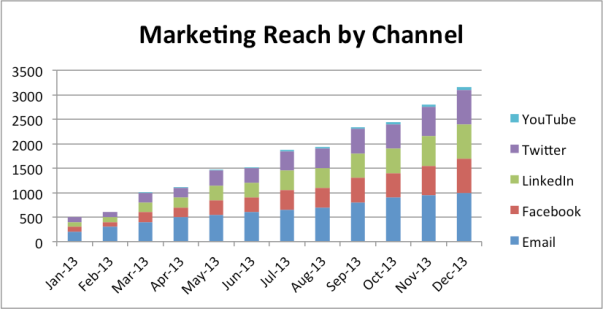 Marketing Reach by Channel